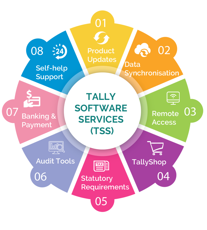 Image result for Tally ERP 9 Software